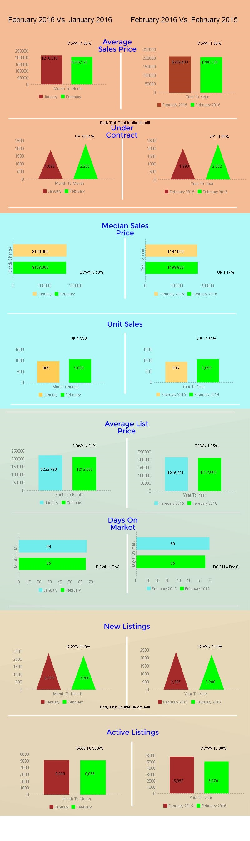 Tucson Housing Market February 2016
