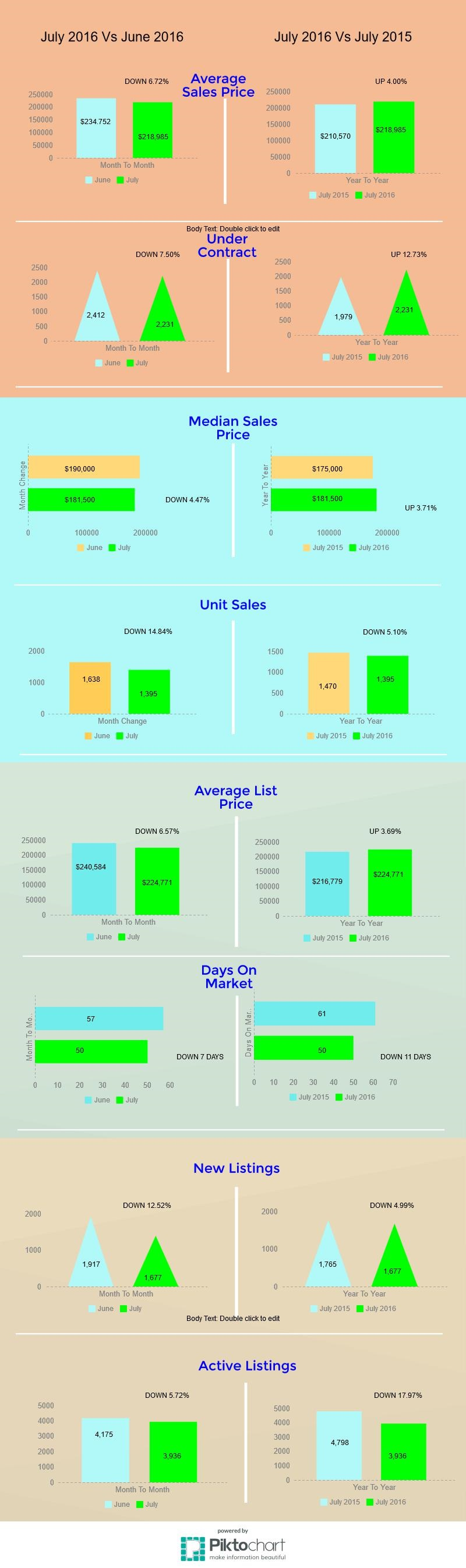 Tucson Housing Market July 2016