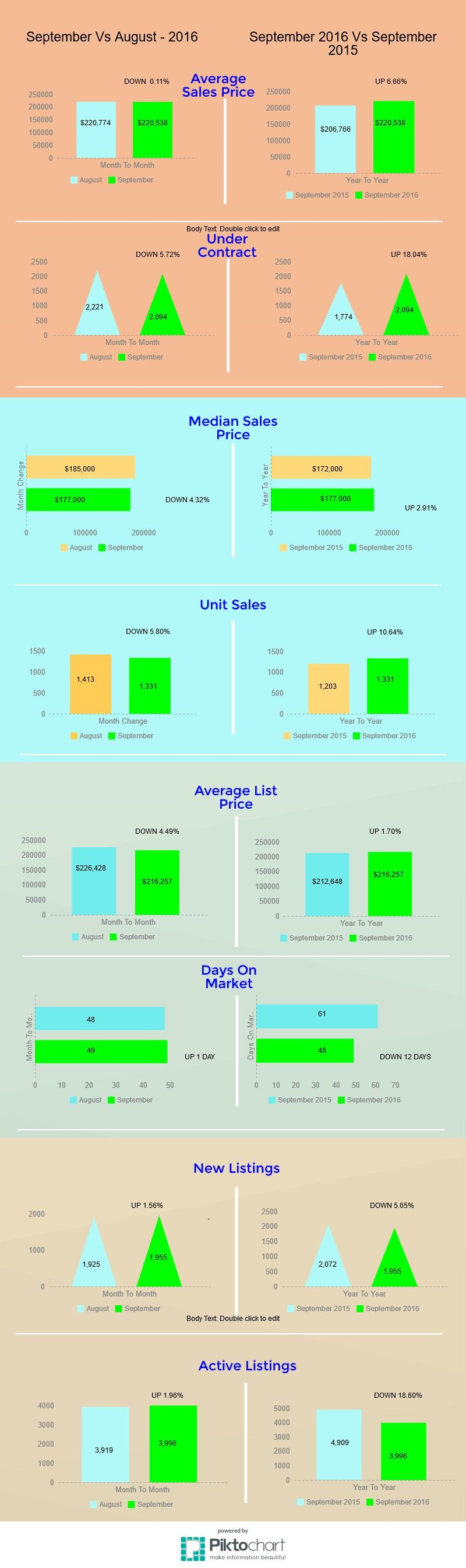 Tucson Housing Market September 2016