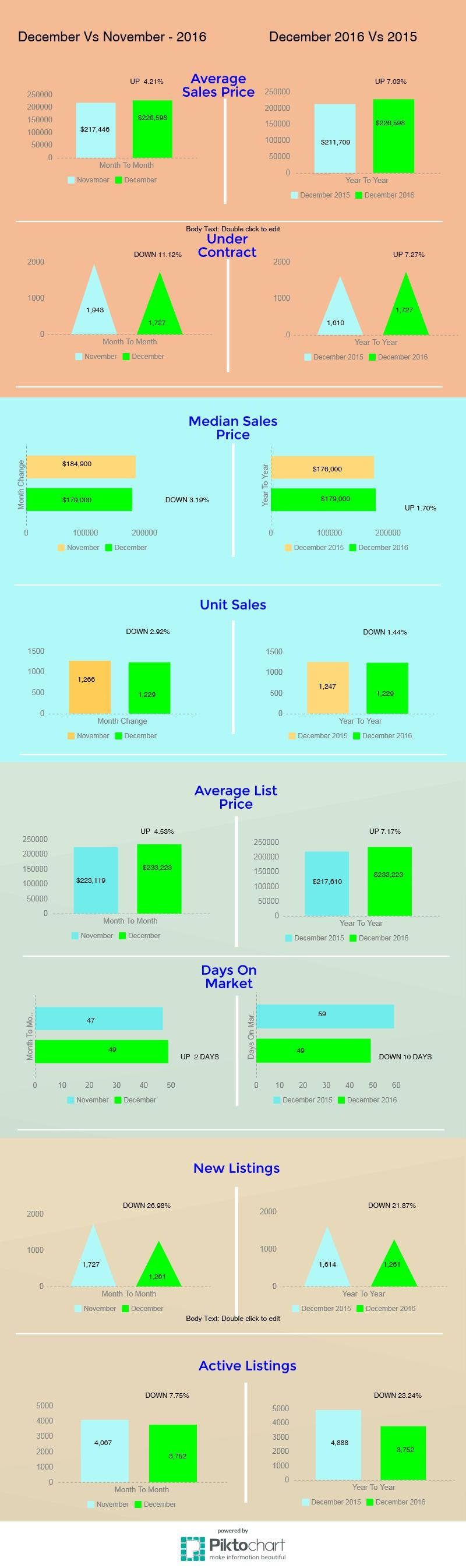 Tucson Housing Market December 2016