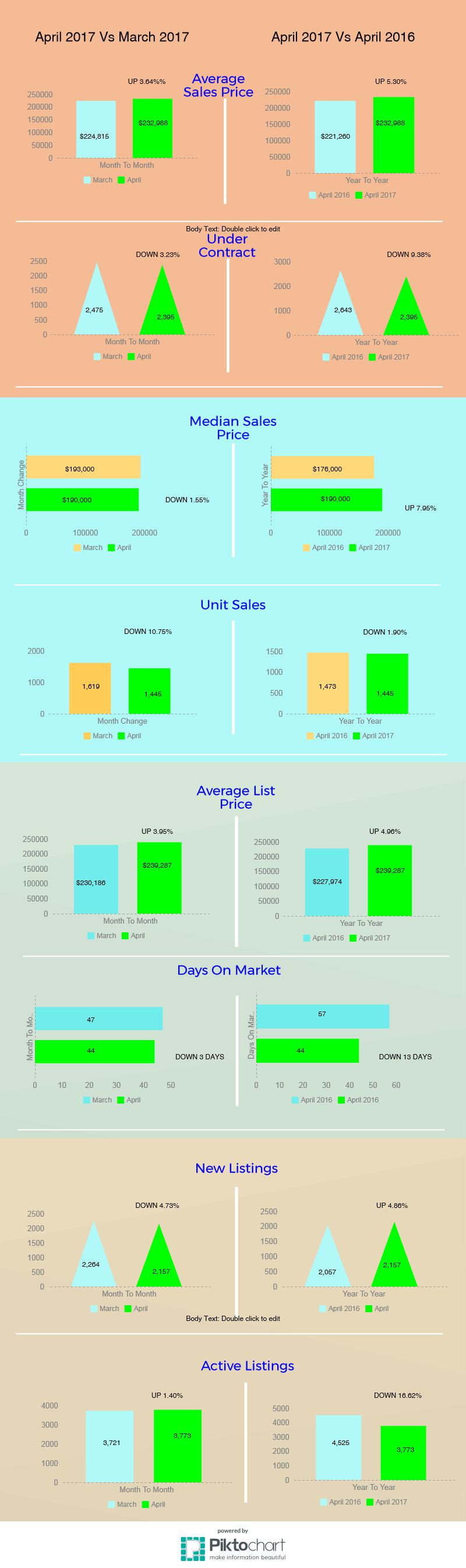 Tucson Housing Market April 2017