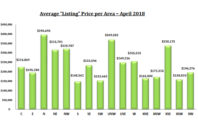 tucson housing market april 2018 list prices