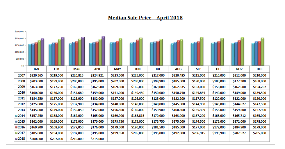 tucson housing market april 2018