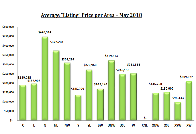 Tucson Housing Market May 2018 Report