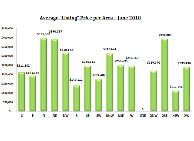 Tucson Housing Market June 2018