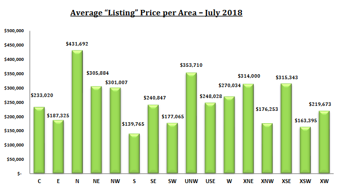 Tucson Housing market july 2018 Report - Average Listing Price