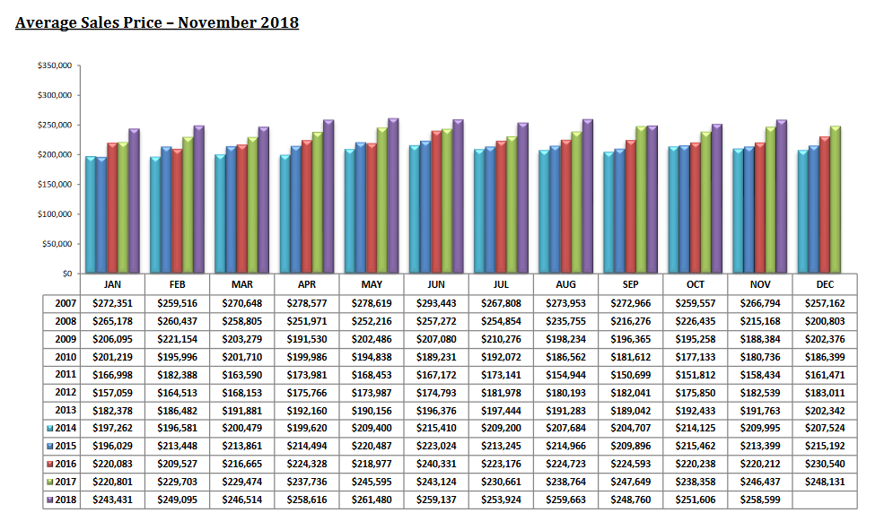 tucson housing report november 2018