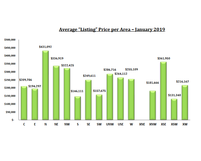 tucson housing market report january 2019