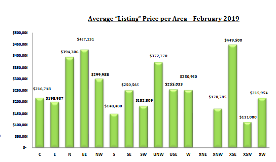 tucson housing market February 2019 list price by area