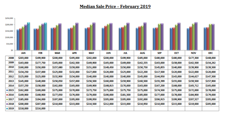 tucson housing market February 2019 Median sales price