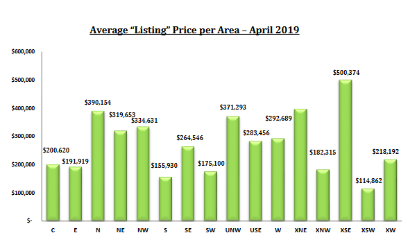 tucson housing market report april 2019