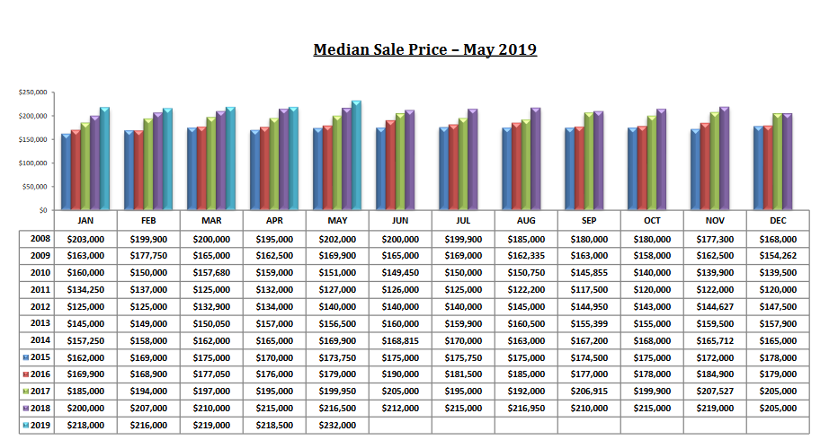Tucson Median Sales Price For May 2019