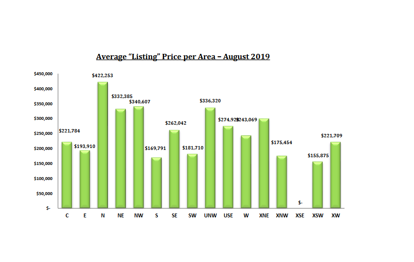tucson housing market August 2019 Listing price