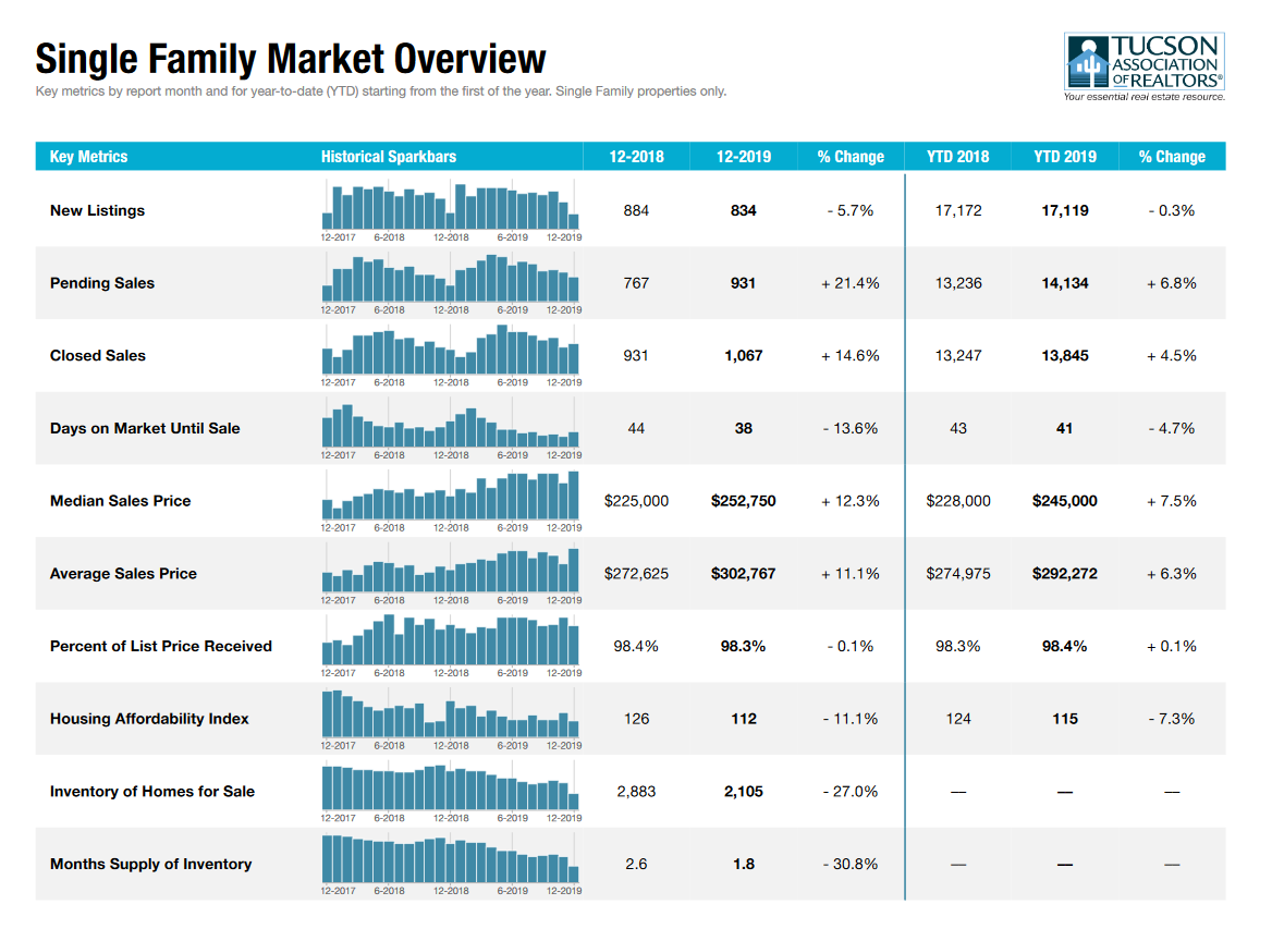 December 2019 Housing Market Report for tucson