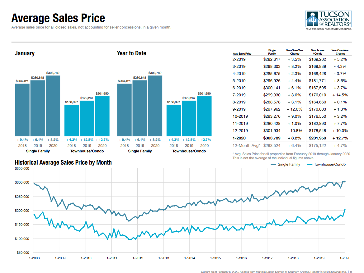 Tucson Housing Market Average Sales Price Jan 2020