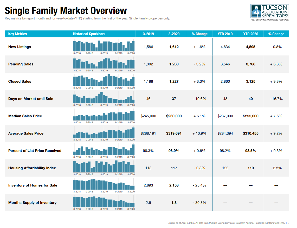 March 2020 Tucson Housing Report