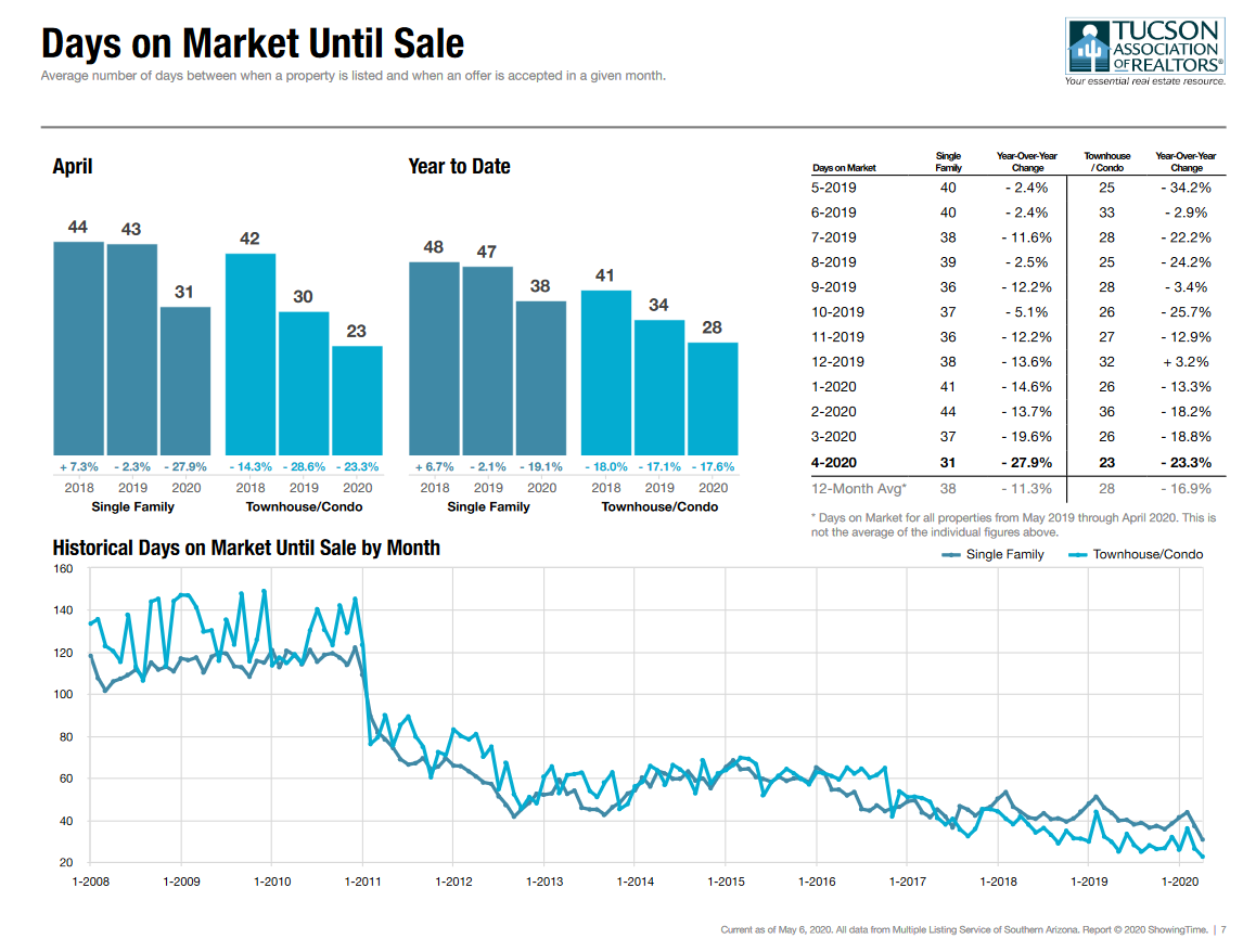 Tucson Average Days On Market April 2020