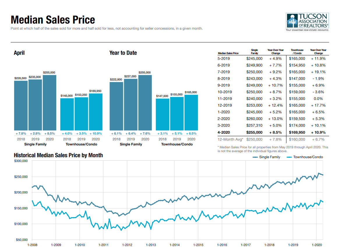 Median Sales Price Tucson April 2020
