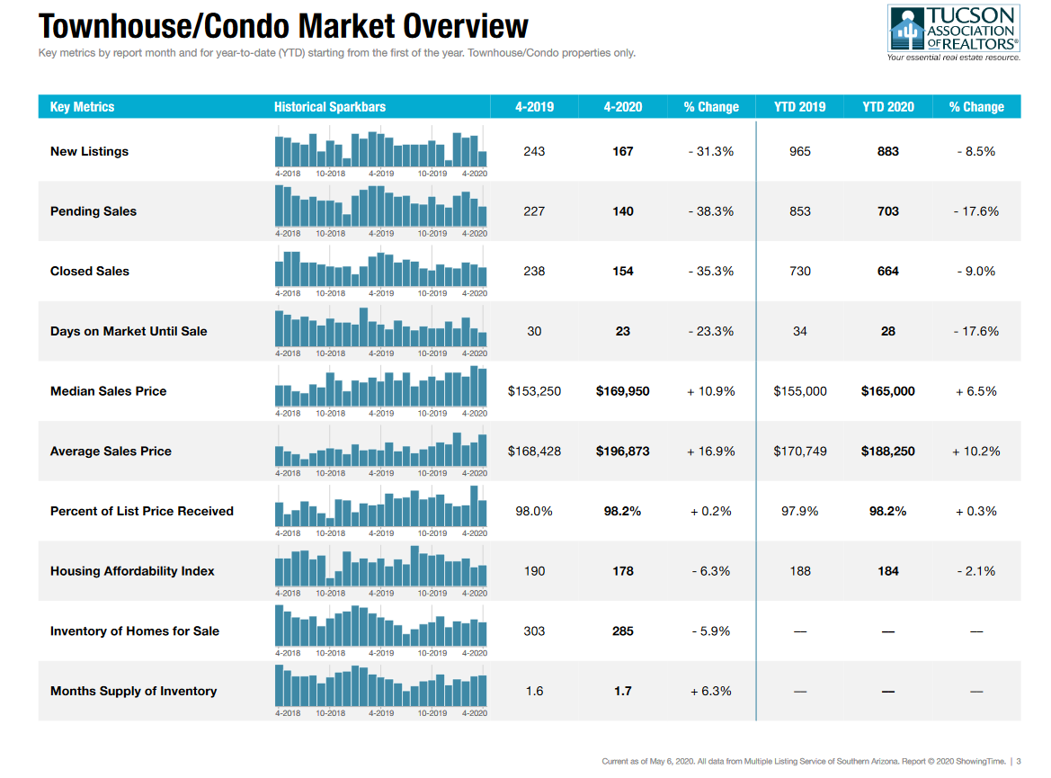 Tucson condo Townhouse market April 2020