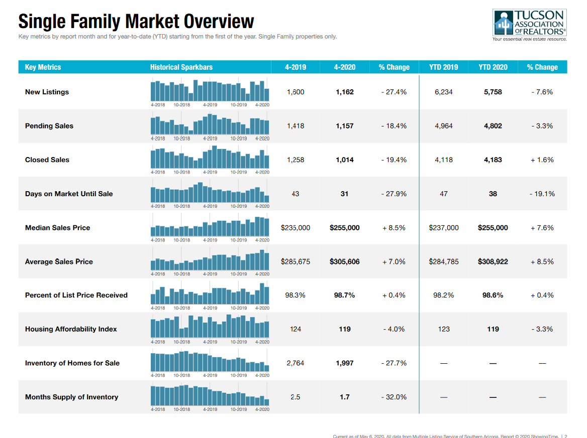 Tucson Housing Market Report April 2020