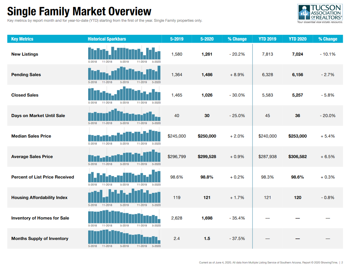 Tucson Housing Market May Report SFR