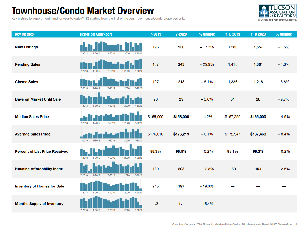 tucson housing market report july 2020 condos
