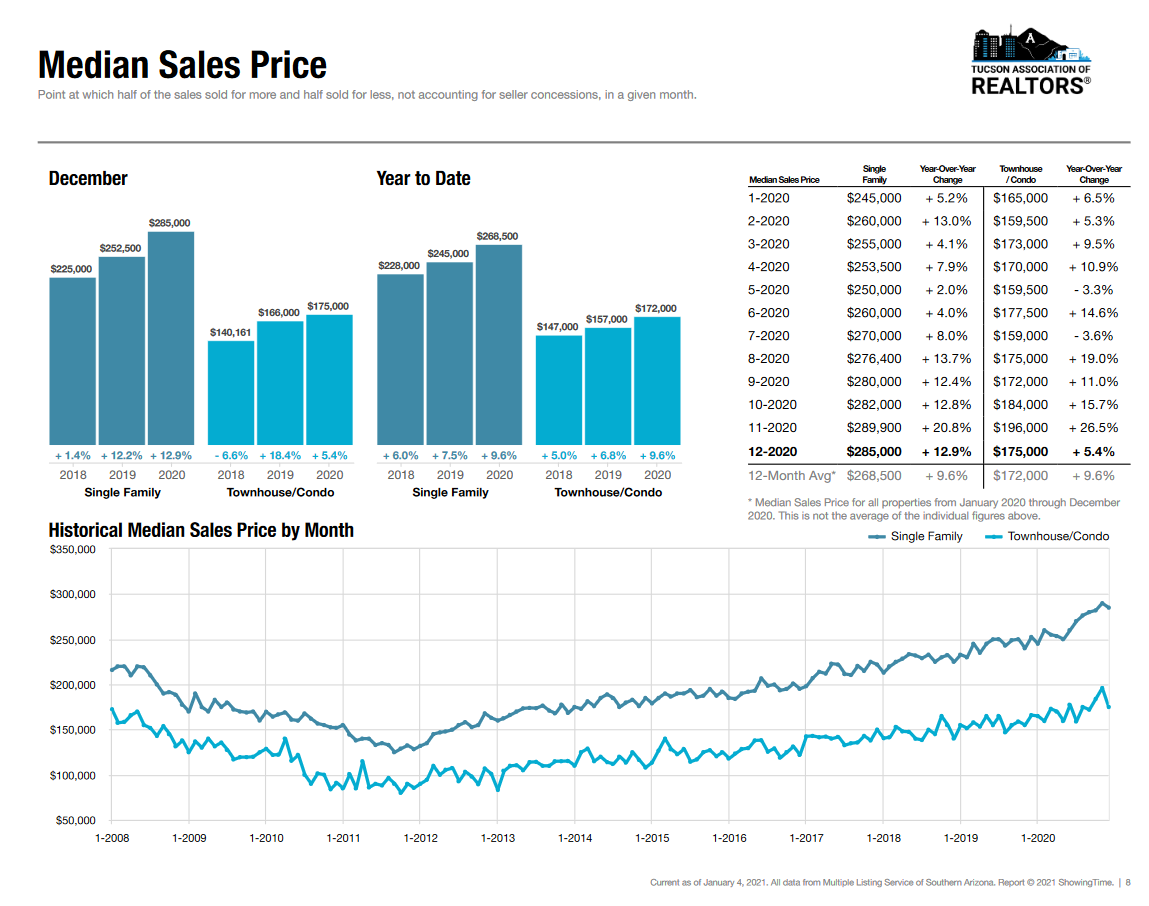 Tucson Home Median Sales Price December 2020
