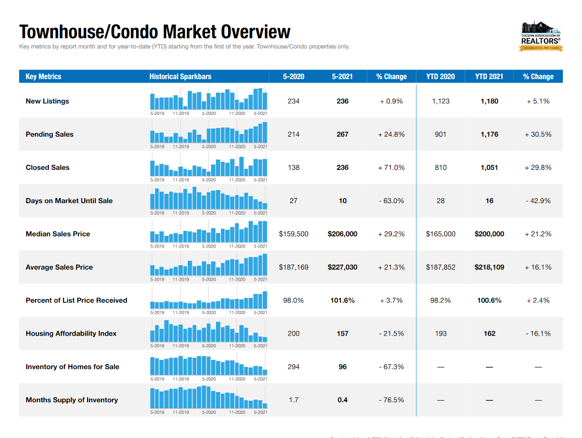 Tucson Market Report May 2021